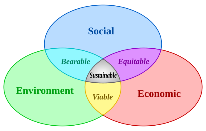 2000px-Sustainable_development.svg
